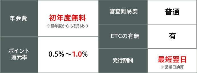 三井 アミティエ ポイント