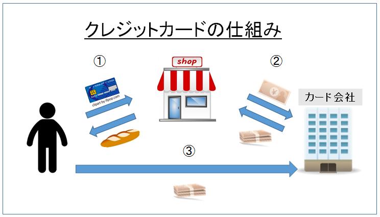 クレジットカードの仕組み 図
