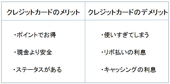 クレジットカード メリット・デメリット 図