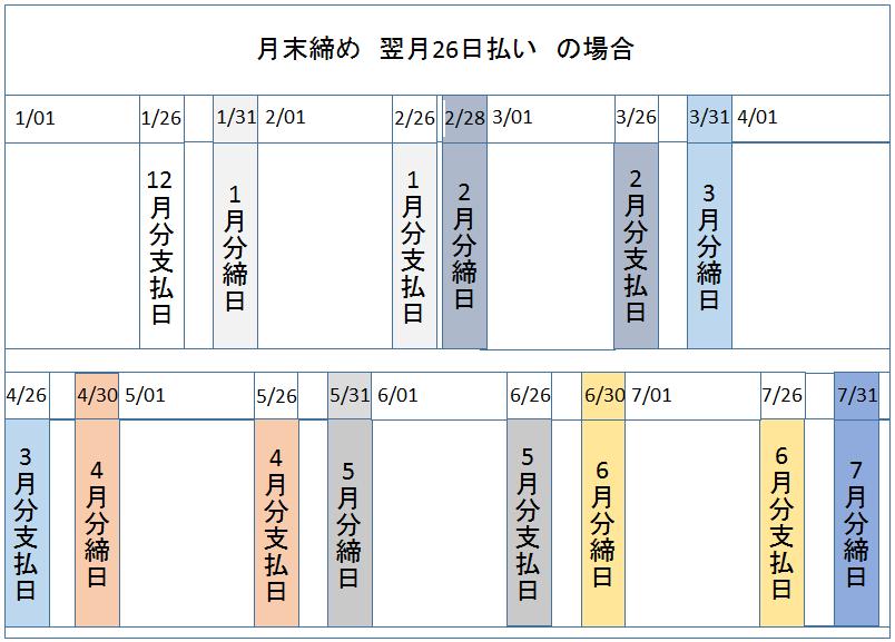 クレカ 支払日 図2