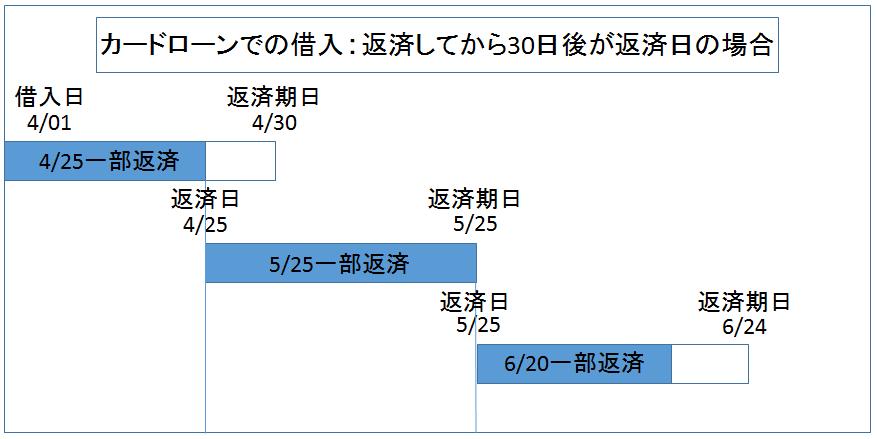 カードローン 返済日の変化 図