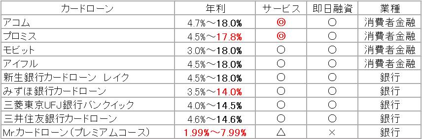 カードローンランキング 表