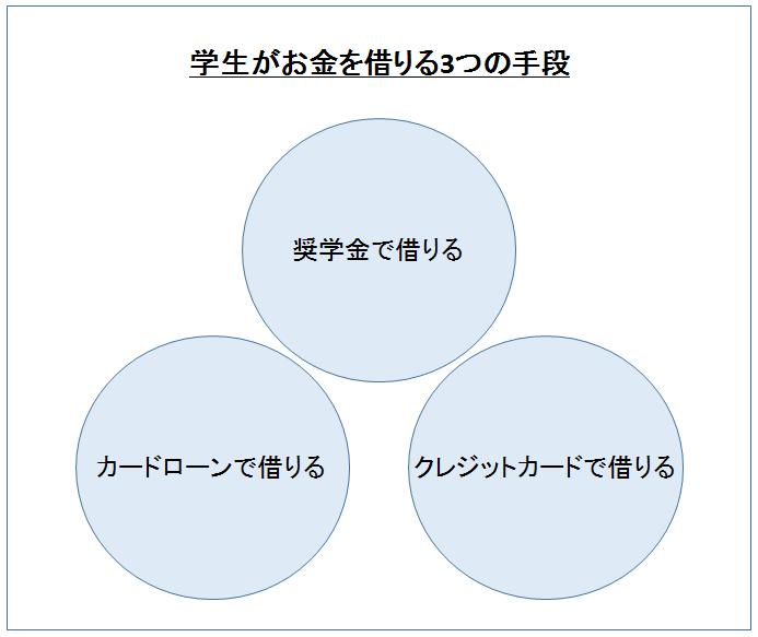 学生がお金を借りる3つの手段