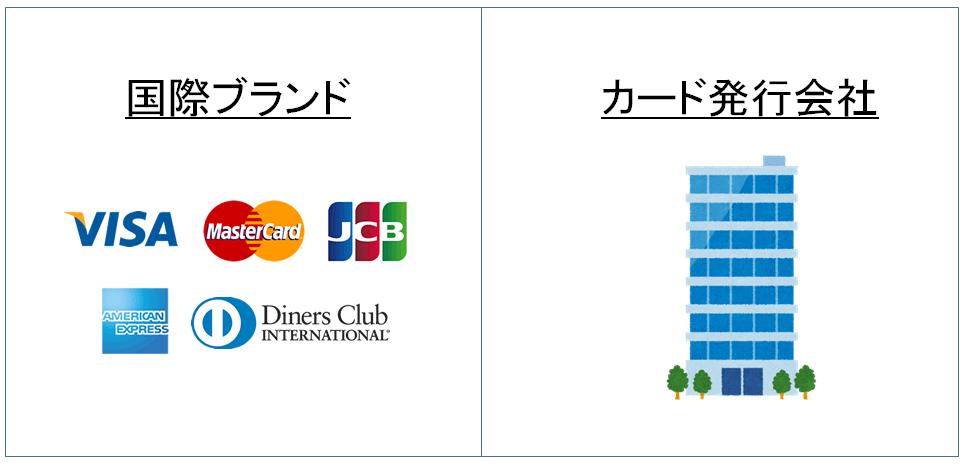 国際ブランドとカード発行会社 図