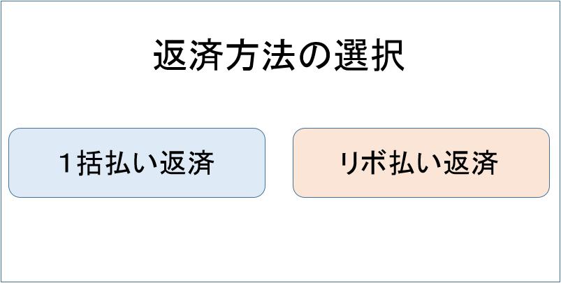 キャッシング ATM 借入方法3
