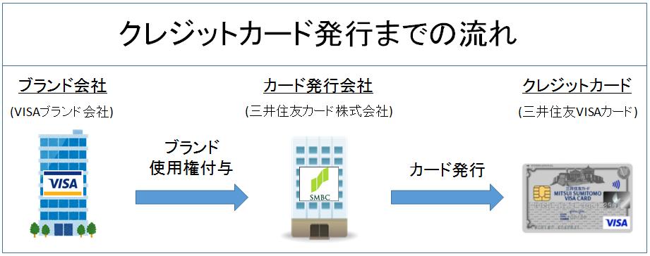 クレジットカード発行までの流れ 図