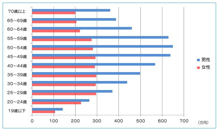 男女別平均年収