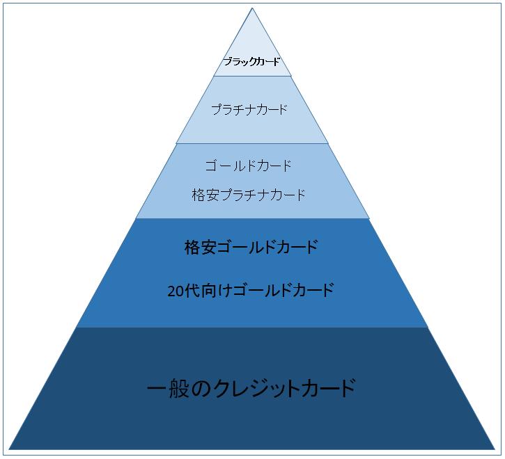 クレジットカードステータスピラミッド