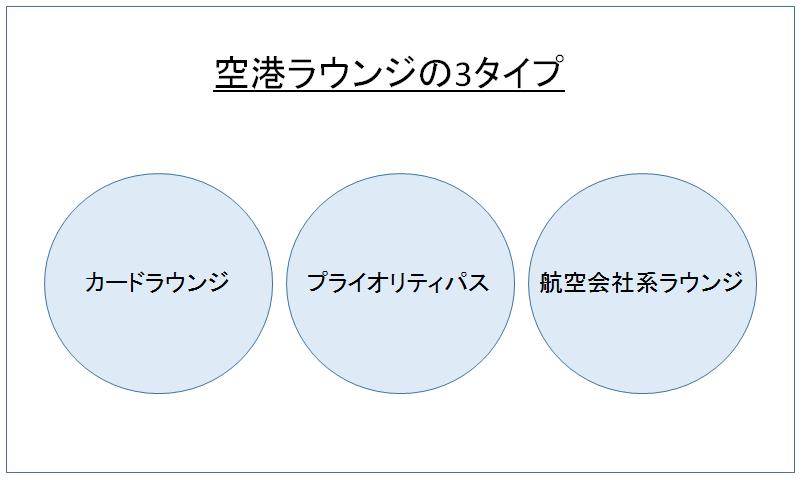 空港ラウンジ 3タイプ 図