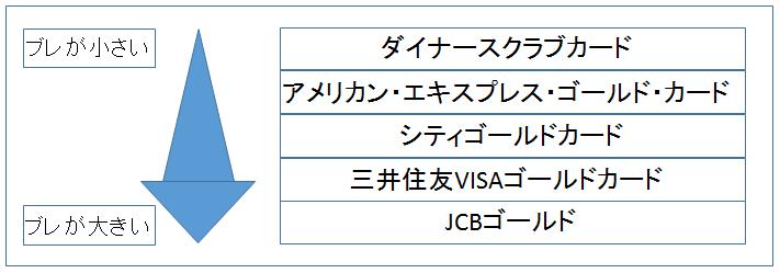 ゴールドカード 審査 ブレ 図