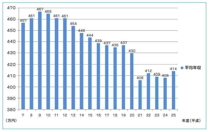 サラリーマン平均年収