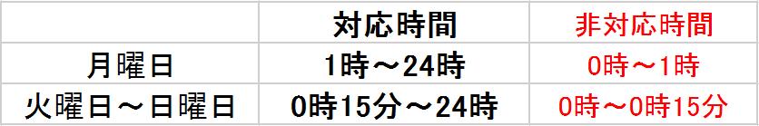 レイク 表