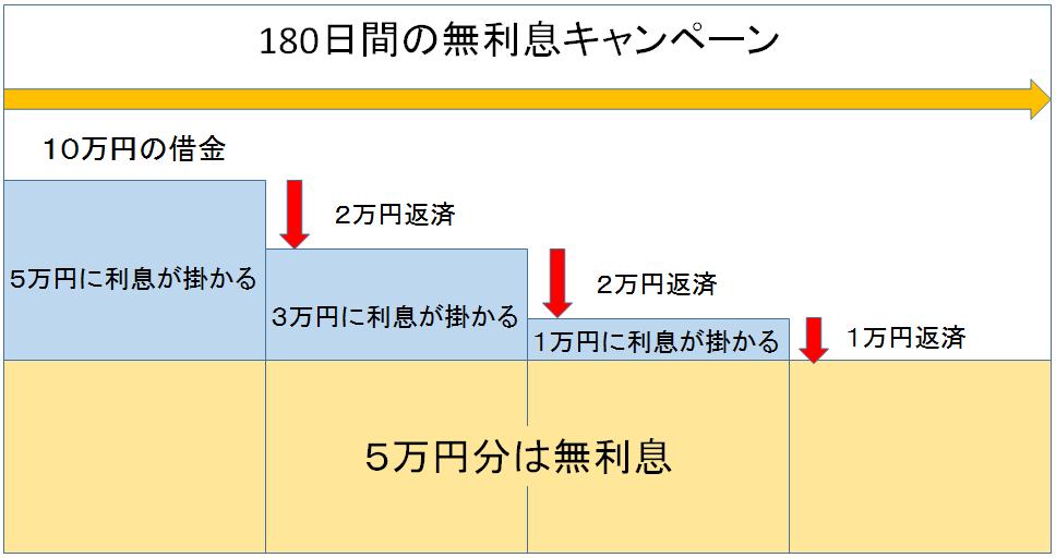 レイク 180日間無利息