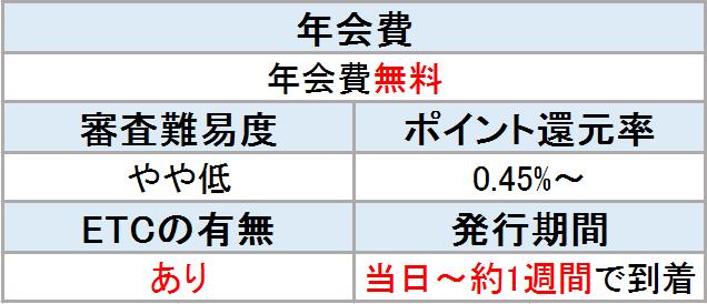 セゾンカード 表