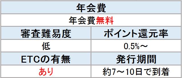 ライフカード 表