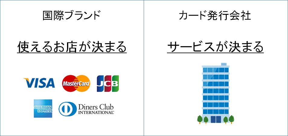 国際ブランドと発行会社の関係
