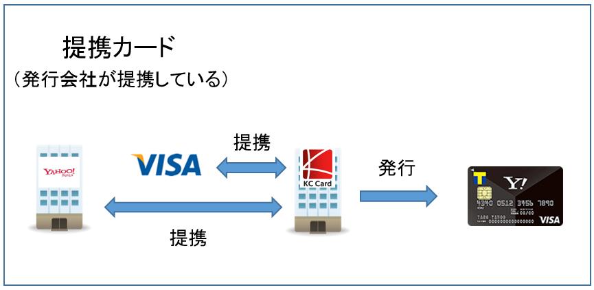 発行会社が提携している提携カード
