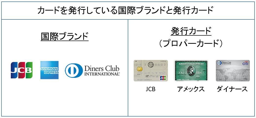 カードを発行しているブランドと発行カード