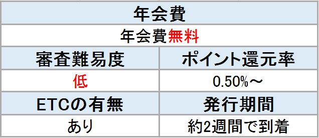 イオンカード 表