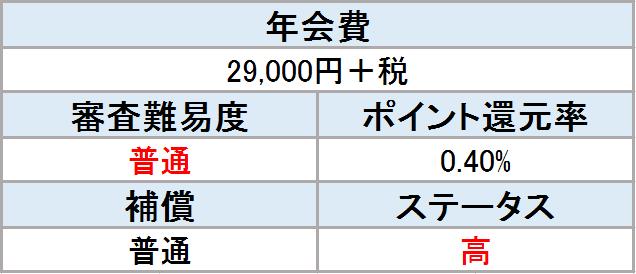 アメックスゴールド 表