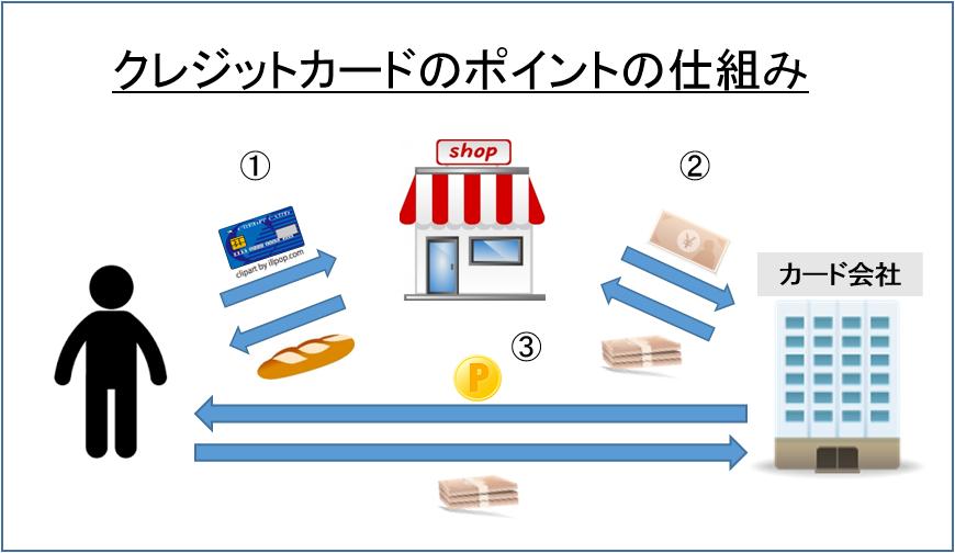 クレジットカードのポイントの仕組み