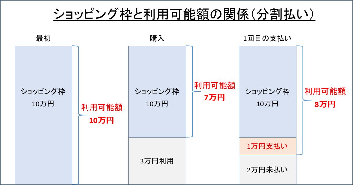 ショッピング枠と利用可能額の関係(分割払い)