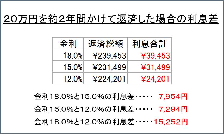 20万円を約2年間かけて返済した場合の利息差