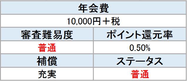 JCBゴールド 表