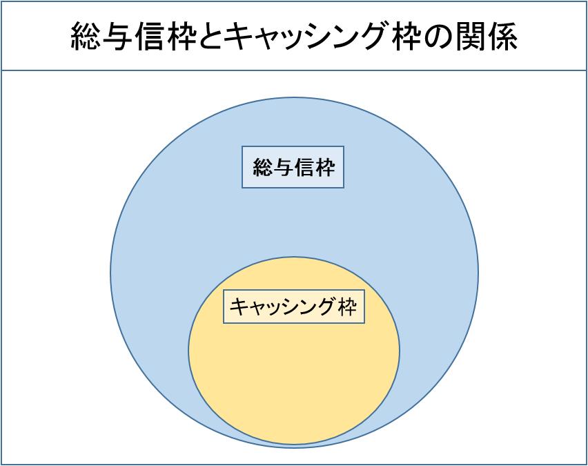 総与信枠とキャッシング枠の関係