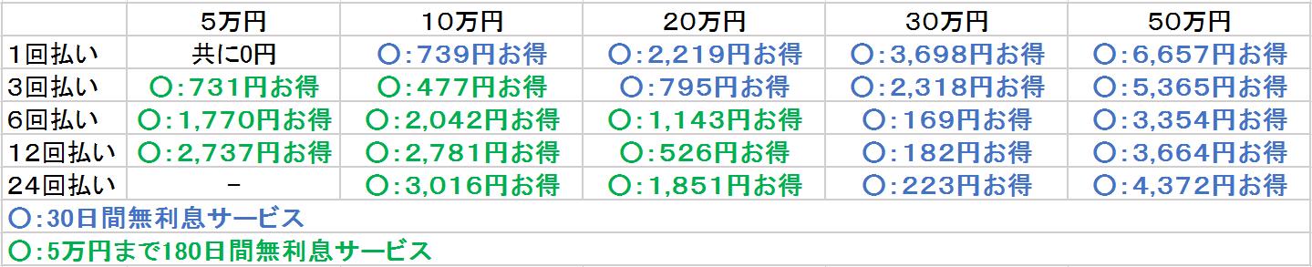 レイク 無利息サービス 比較表2