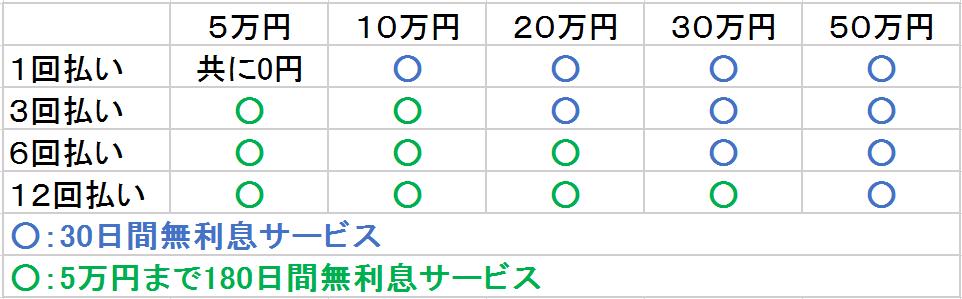 レイク 無利息サービス 簡易比較表