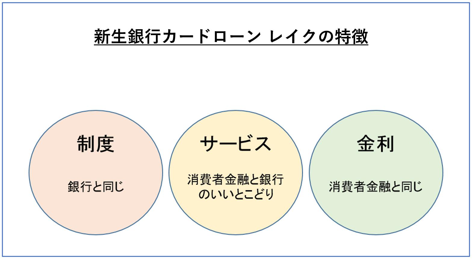 レイク 特徴-min (2)