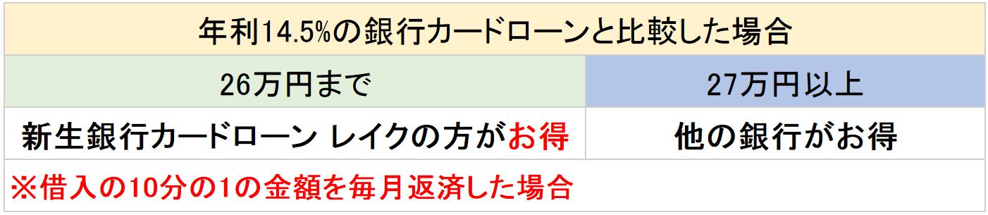 銀行カードローンの比較-min (2)