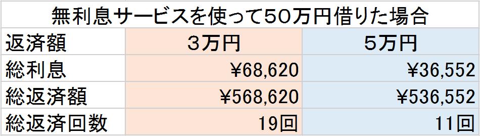 レイク 無利息サービスを使って50万円を借りた場合