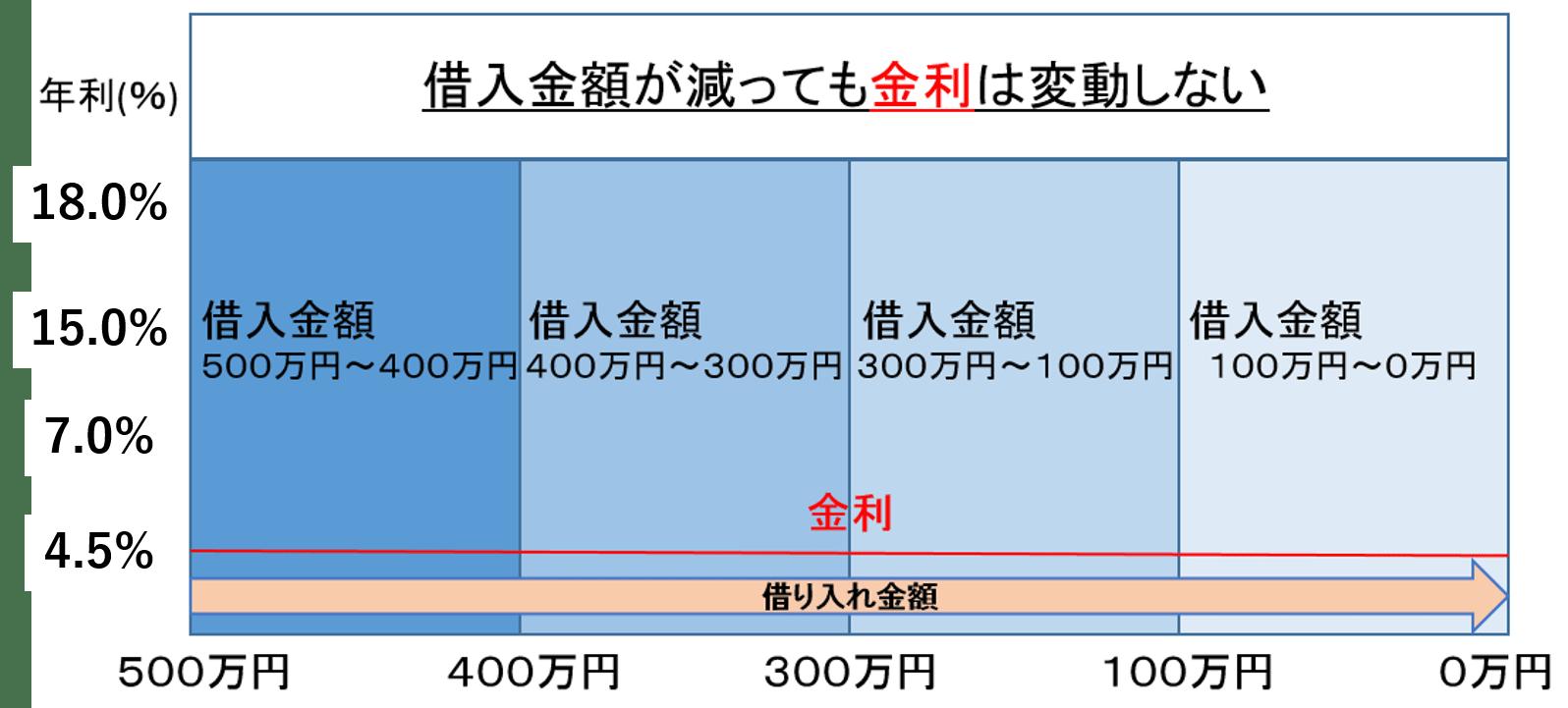 金利と借入額のグラフ②