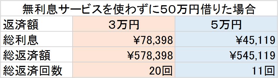 レイク 無利息サービスを使わずに50万円借りた場合