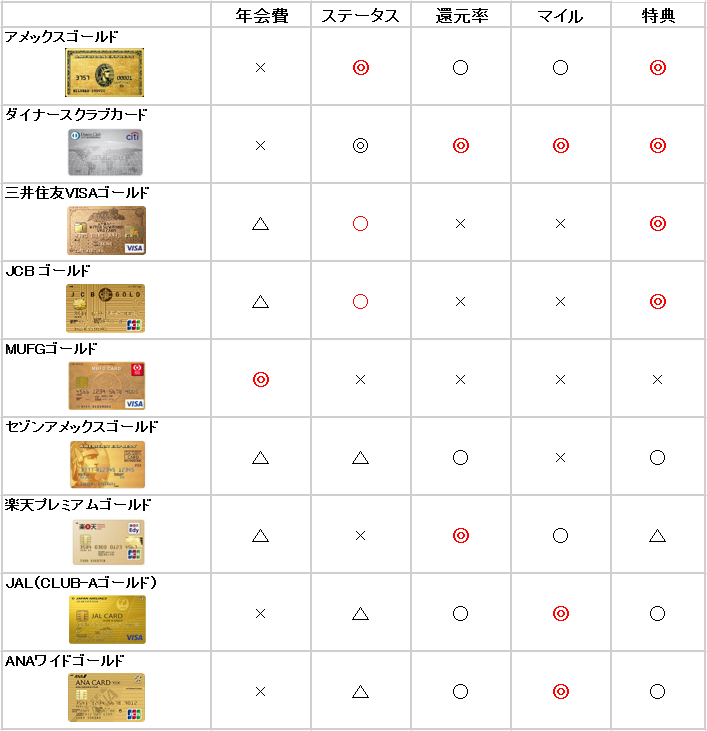 ゴールドカード 比較表