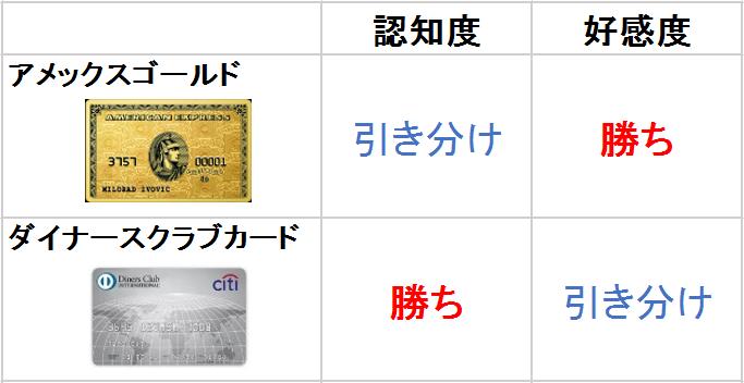三井・アメックス・ダイナース・比較