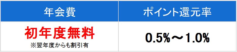 三井住友VISAゴールドカード 年会費