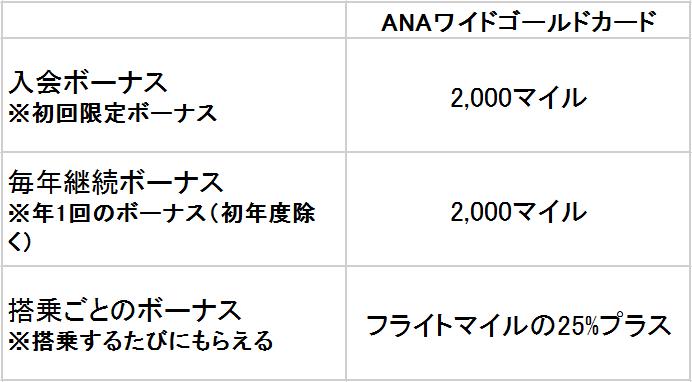 ANAワイドゴールドカード マイル表