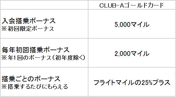 CLUB-Aゴールドカード マイル