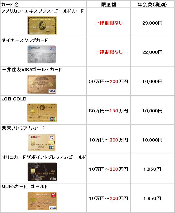 ゴールドカード_限度額_表