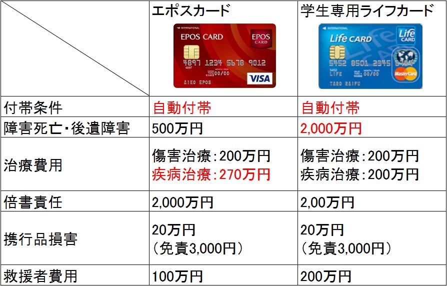 クレジットカード 学生 海外 比較表