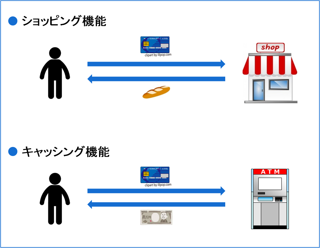 ショッピング機能 キャッシング機能