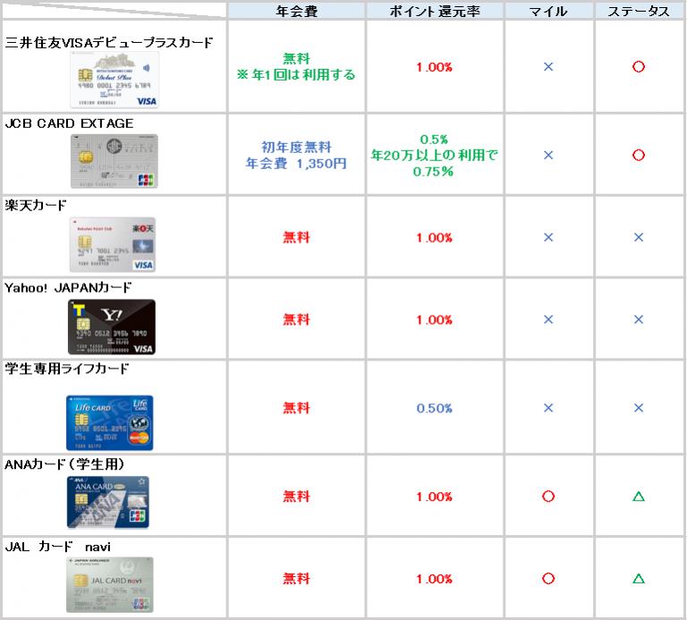 クレジットカード 学生 比較表