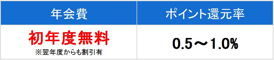 三井住友 プライムゴールド 年会費