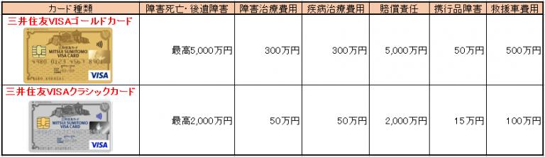 三井住友VISAカード ゴールドカード クラシックカード