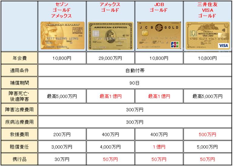 海外旅行保険に強いゴールドカード