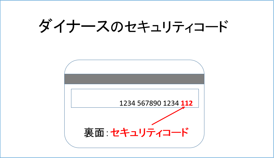 ダイナースのセキュリティコード