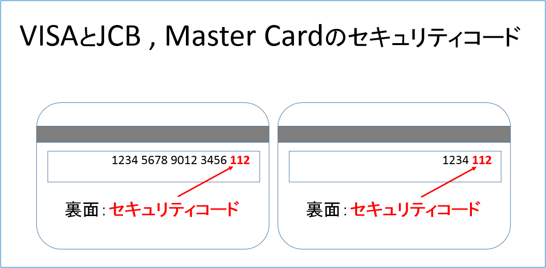 VISAとJCB,MasterCardのセキュリティコード